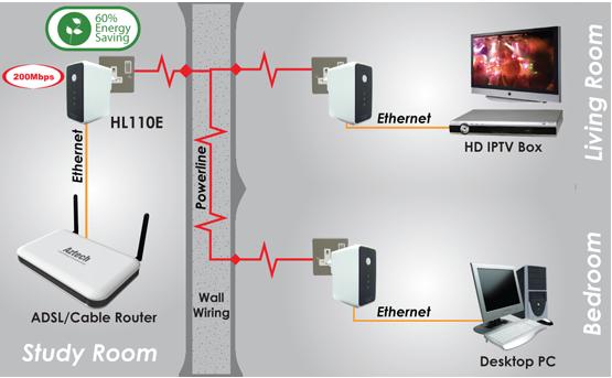 2 pc an einem router
